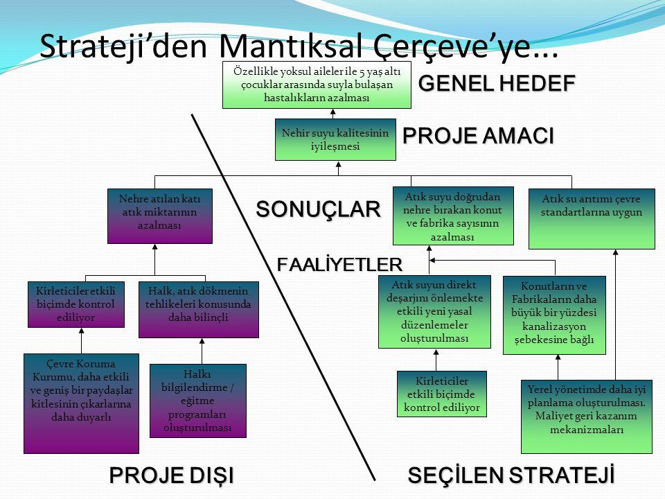 Strateji'den Mantıksal Çerçeve'ye...