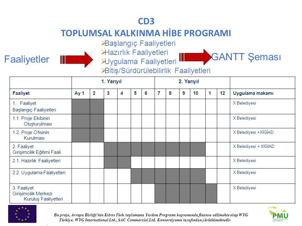 GANTT Şeması Faaliyetler Başlangıç Faaliyetleri Hazırlık Faaliyetleri