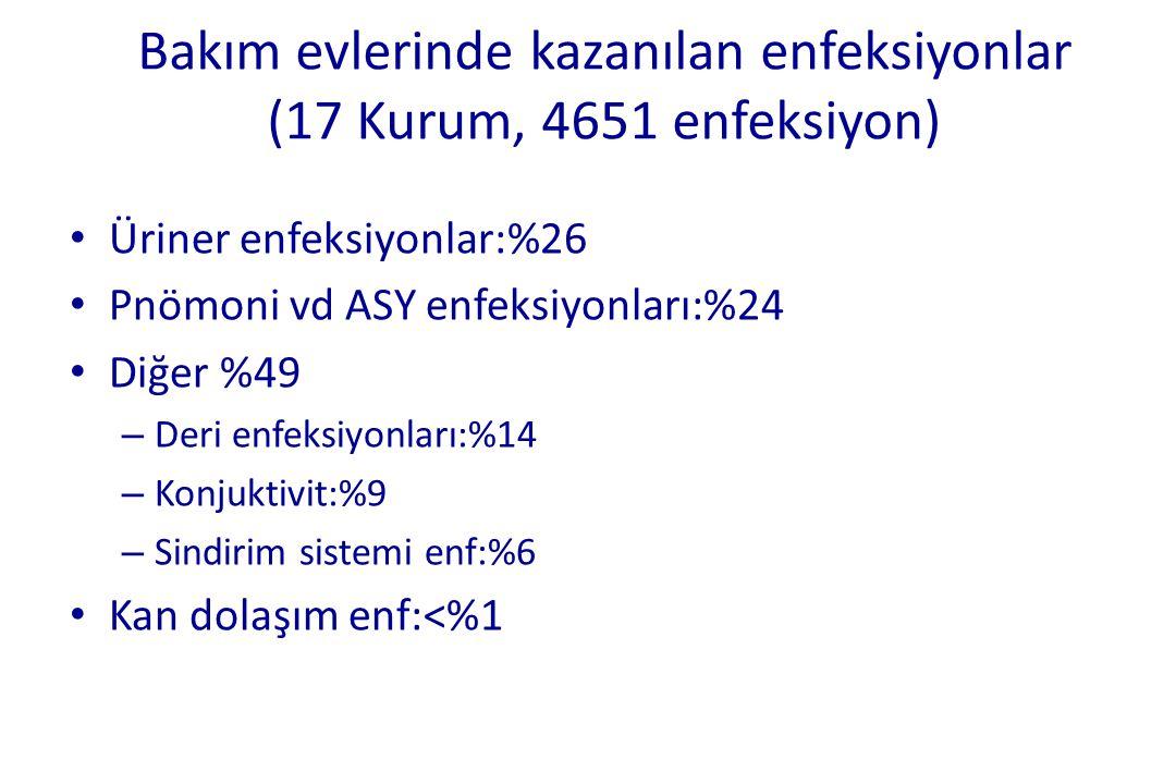 Bakım evlerinde kazanılan enfeksiyonlar (17 Kurum, 4651 enfeksiyon)