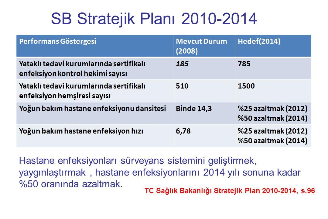SB Stratejik Planı 2010-2014