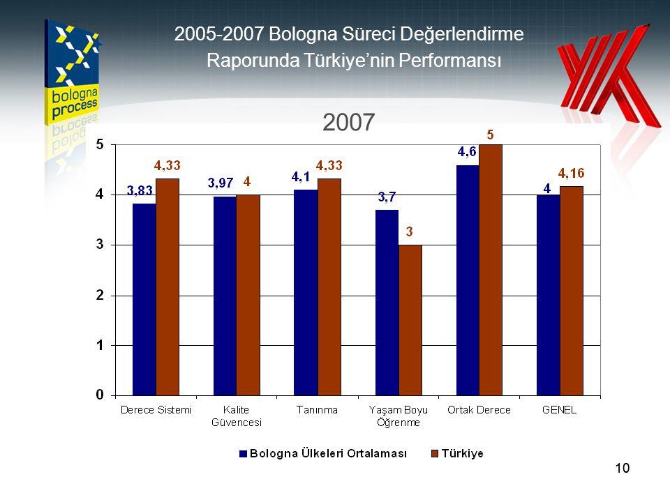 Raporunda Türkiye'nin Performansı