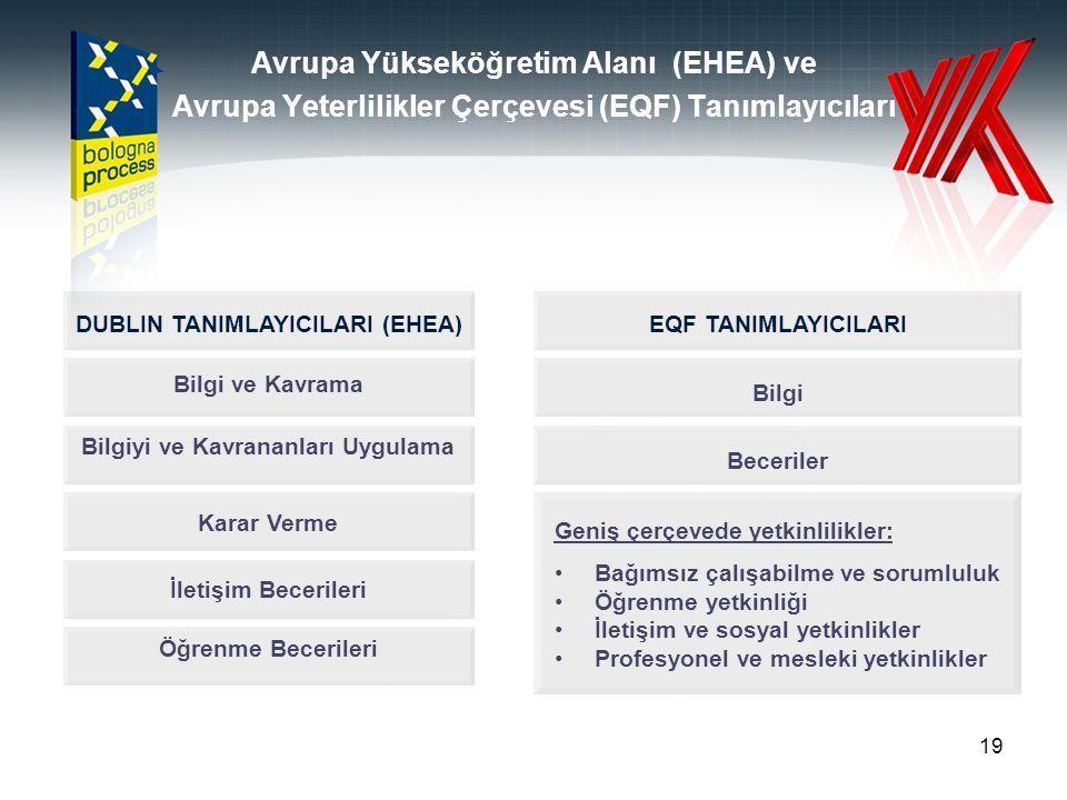 DUBLIN TANIMLAYICILARI (EHEA) Bilgiyi ve Kavrananları Uygulama