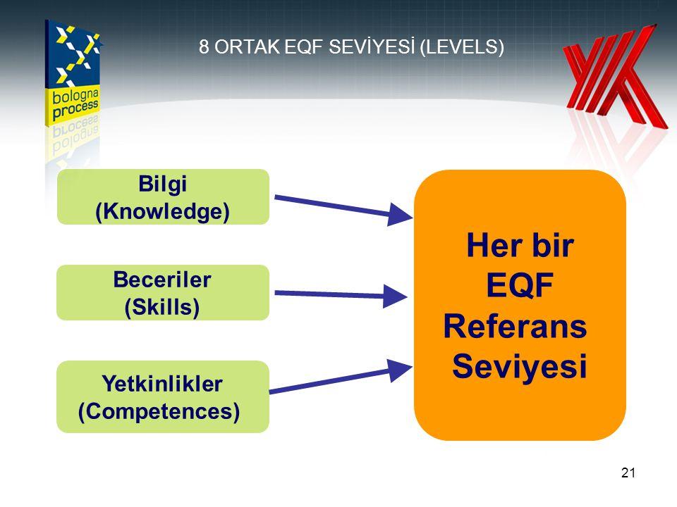 8 ORTAK EQF SEVİYESİ (LEVELS)