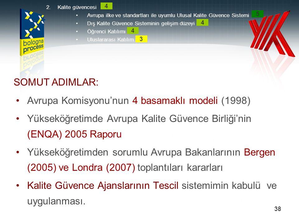 Avrupa Komisyonu'nun 4 basamaklı modeli (1998)