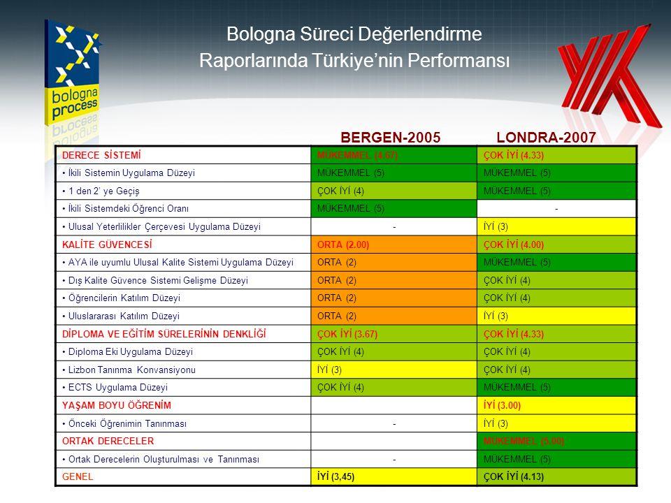 Bologna Süreci Değerlendirme Raporlarında Türkiye'nin Performansı