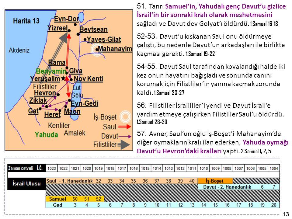 51. Tanrı Samuel'in, Yahudalı genç Davut'u gizlice İsrail'in bir sonraki kralı olarak meshetmesini sağladı ve Davut dev Golyat'ı öldürdü. 1.Samuel 16-18