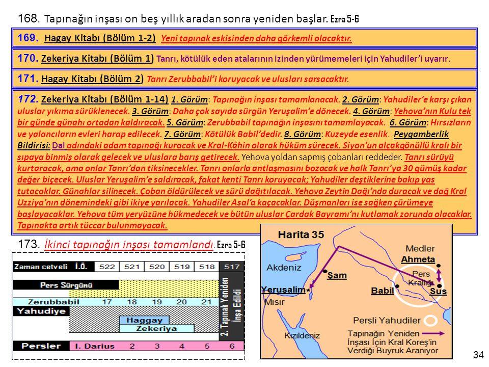 173. İkinci tapınağın inşası tamamlandı. Ezra 5-6