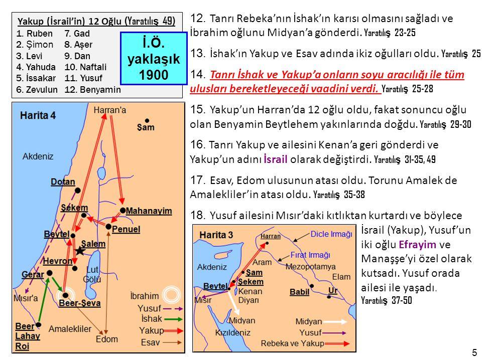 Yakup (İsrail'in) 12 Oğlu (Yaratılış 49)