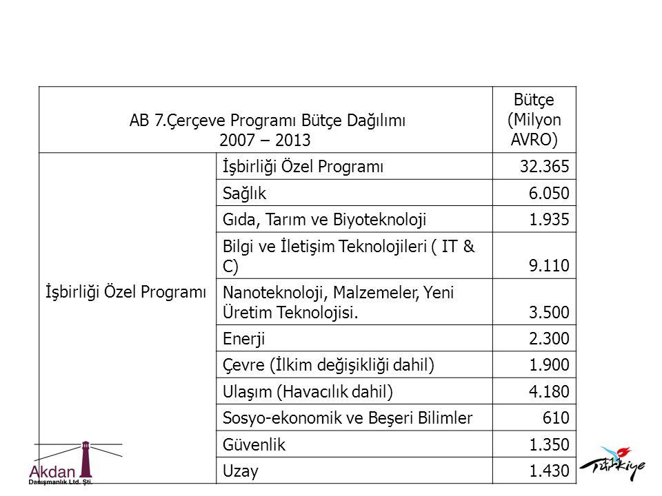 AB 7.Çerçeve Programı Bütçe Dağılımı
