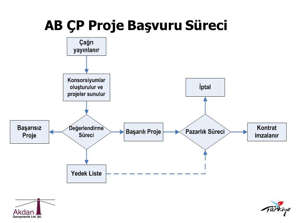 AB ÇP Proje Başvuru Süreci