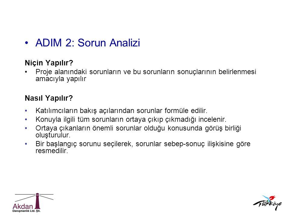 ADIM 2: Sorun Analizi Niçin Yapılır Nasıl Yapılır