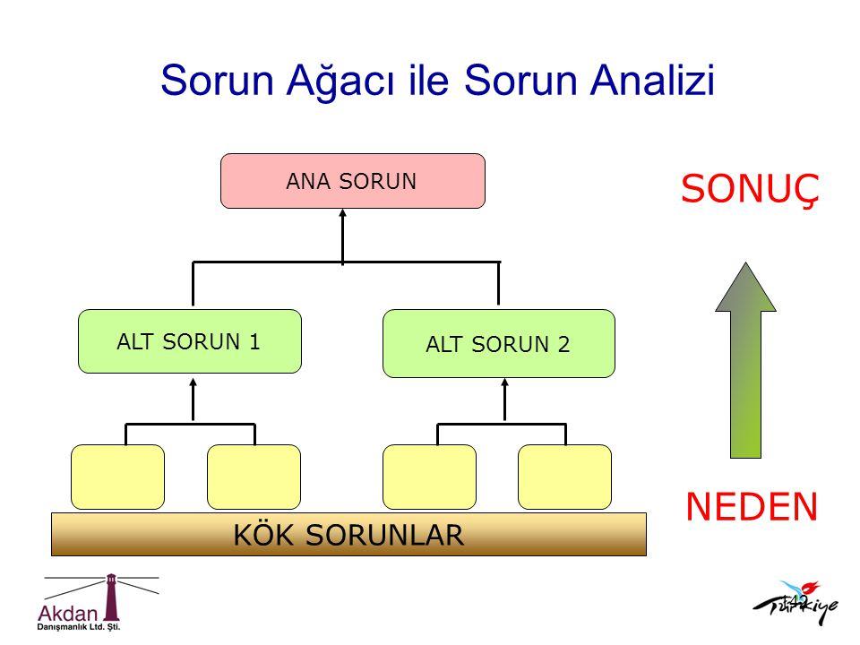 Sorun Ağacı ile Sorun Analizi