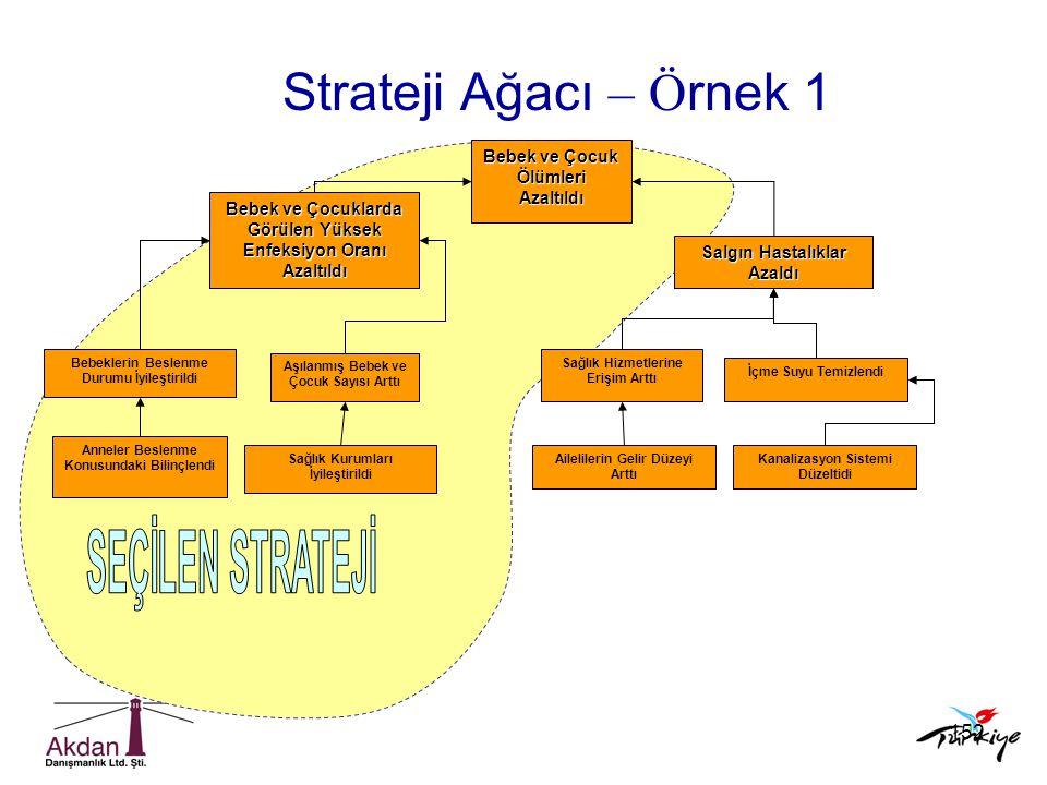 Strateji Ağacı – Örnek 1 SEÇİLEN STRATEJİ