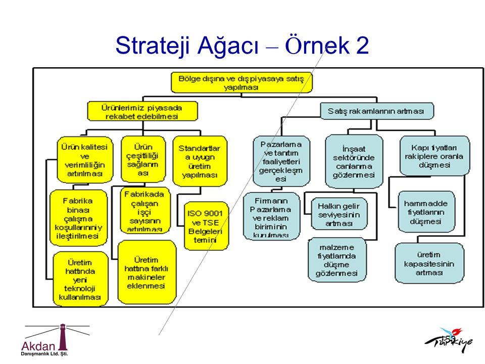 Strateji Ağacı – Örnek 2