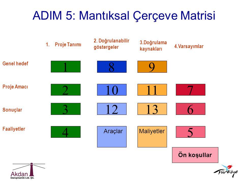 ADIM 5: Mantıksal Çerçeve Matrisi