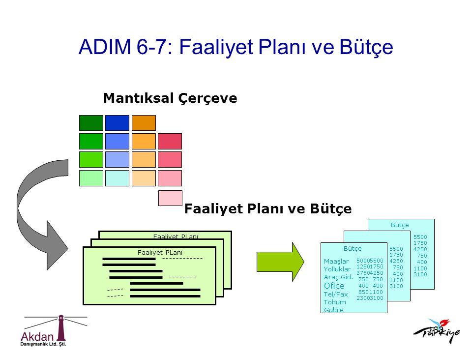 ADIM 6-7: Faaliyet Planı ve Bütçe
