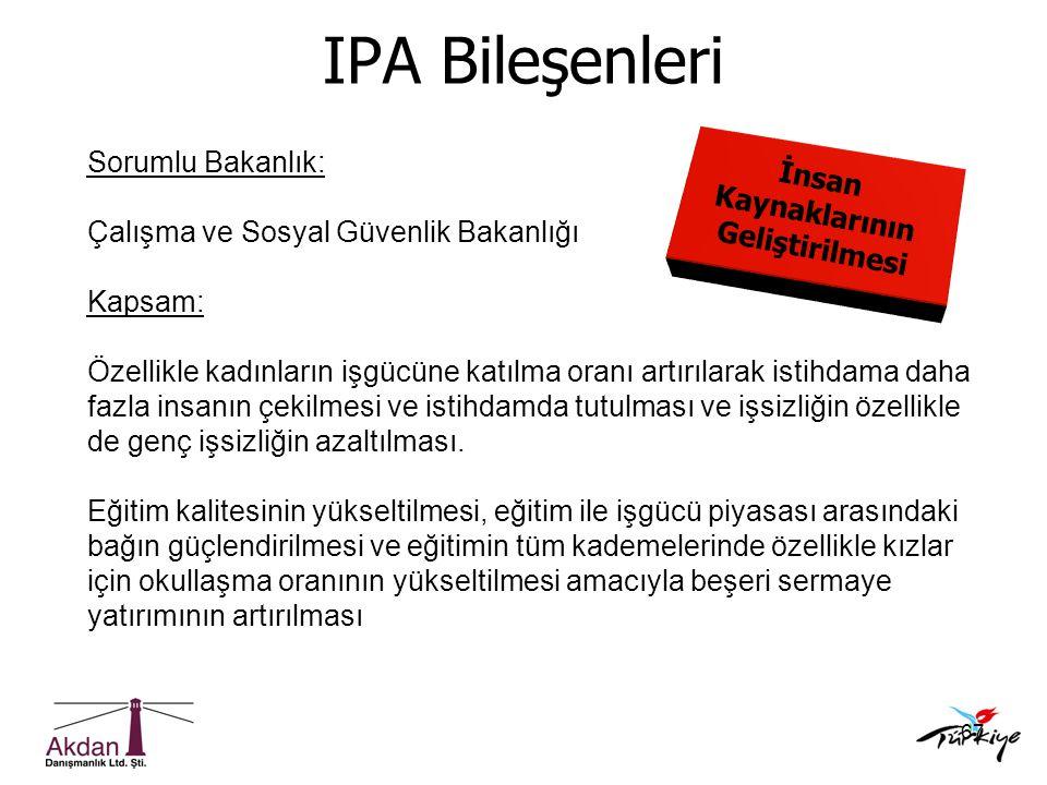 IPA Bileşenleri Sorumlu Bakanlık: İnsan Kaynaklarının