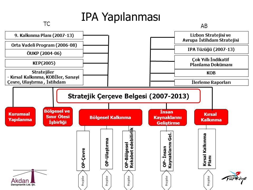 IPA Yapılanması Stratejik Çerçeve Belgesi (2007-2013) TC AB Kurumsal