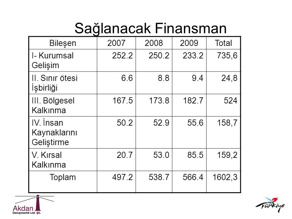 Sağlanacak Finansman Bileşen 2007 2008 2009 Total I- Kurumsal Gelişim