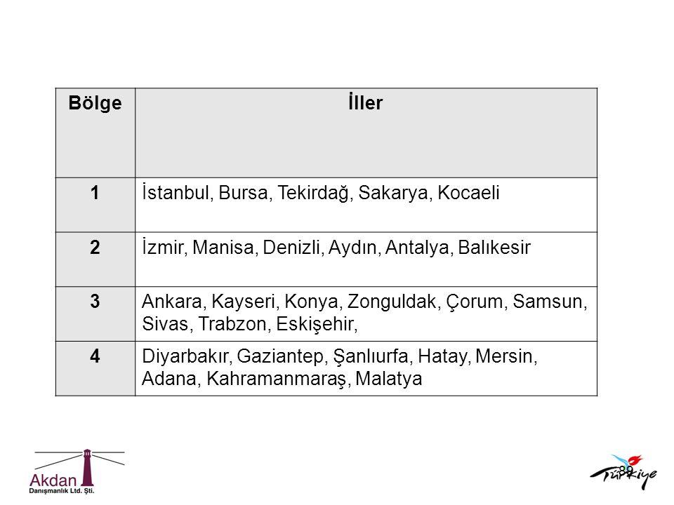 Bölge İller. 1. İstanbul, Bursa, Tekirdağ, Sakarya, Kocaeli. 2. İzmir, Manisa, Denizli, Aydın, Antalya, Balıkesir.