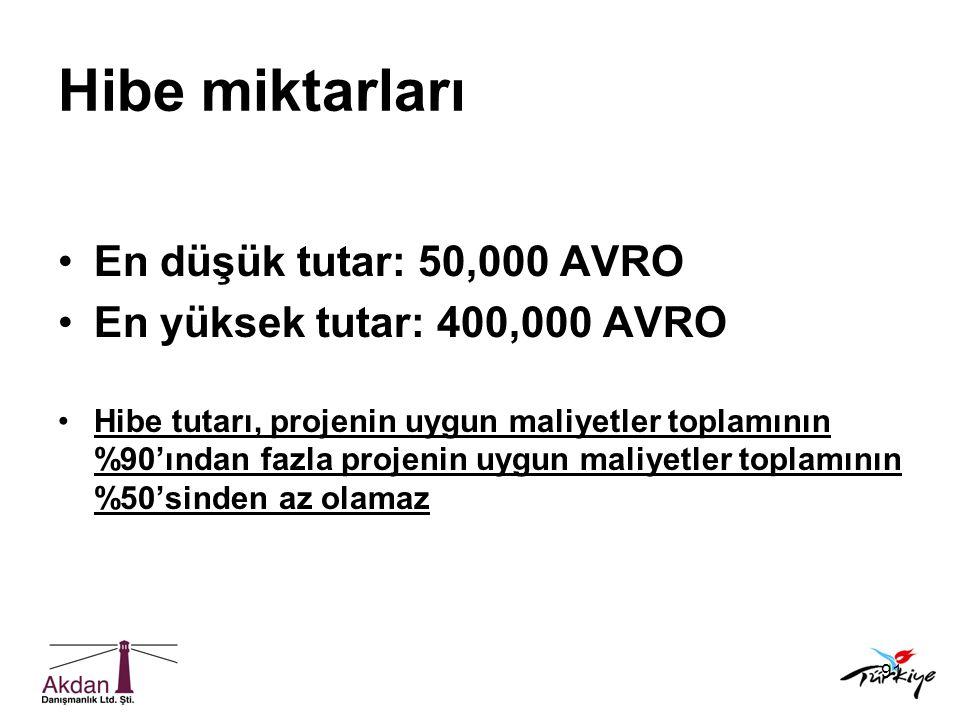 Hibe miktarları En düşük tutar: 50,000 AVRO