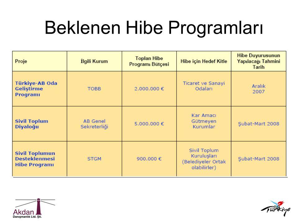 Beklenen Hibe Programları