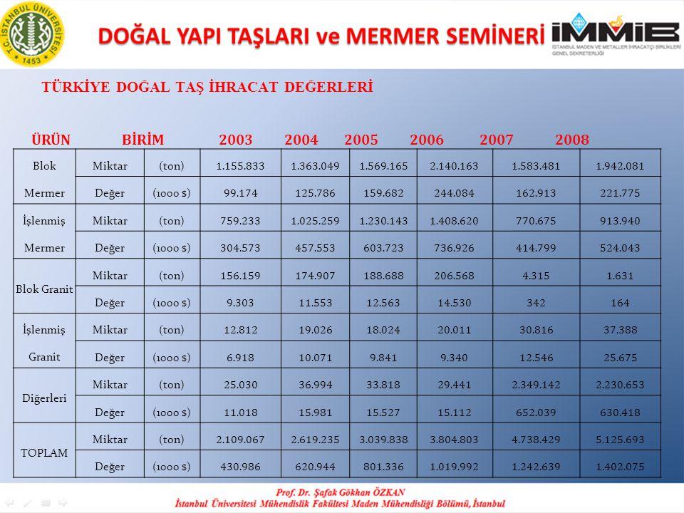 Türkİye Doğal Taş İhracat Değerlerİ