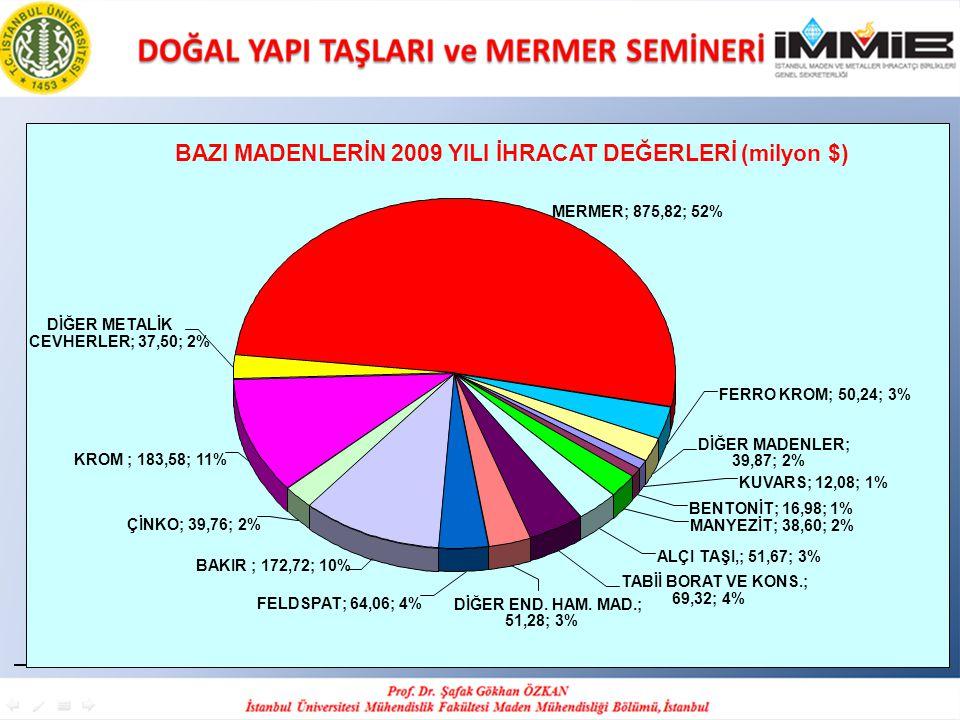 BAZI MADENLERİN 2009 YILI İHRACAT DEĞERLERİ (milyon $)