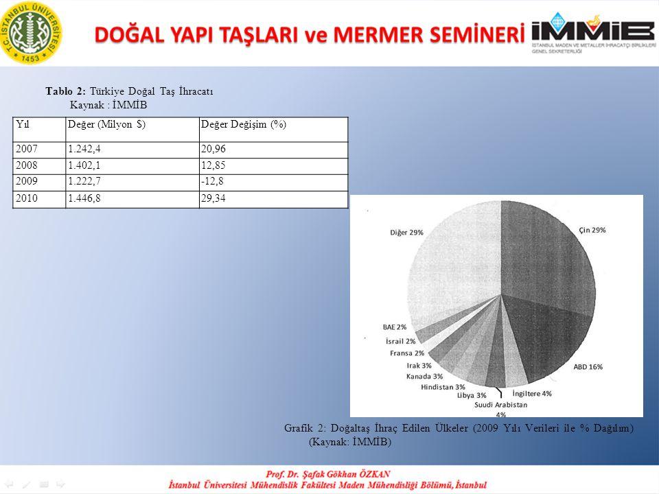 Tablo 2: Türkiye Doğal Taş İhracatı Kaynak : İMMİB
