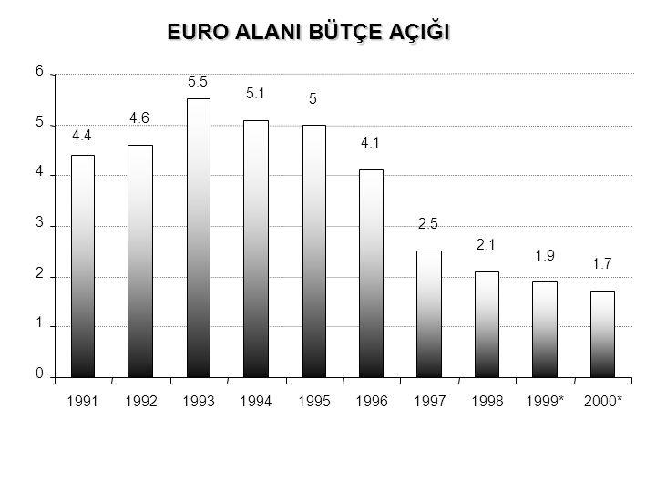 EURO ALANI BÜTÇE AÇIĞI 6. 5.5. 5.1. 5. 5. 4.6. 4.4. 4.1. 4. 3. 2.5. 2.1. 1.9. 1.7. 2.