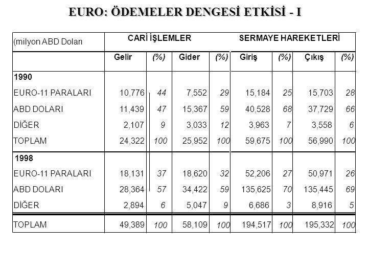 EURO: ÖDEMELER DENGESİ ETKİSİ - I