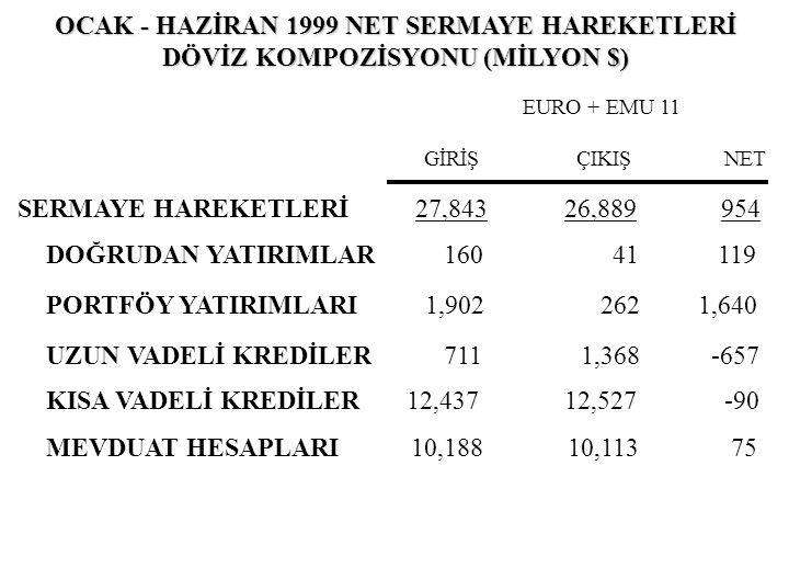 OCAK - HAZİRAN 1999 NET SERMAYE HAREKETLERİ