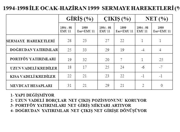1994-1998 İLE OCAK-HAZİRAN 1999 SERMAYE HAREKETLERİ (%)