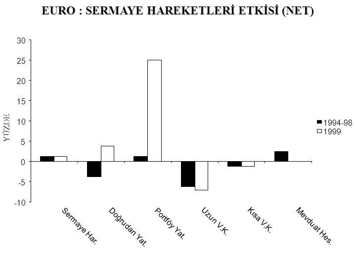 EURO : SERMAYE HAREKETLERİ ETKİSİ (NET)