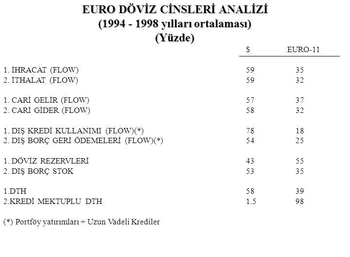 EURO DÖVİZ CİNSLERİ ANALİZİ (1994 - 1998 yılları ortalaması)