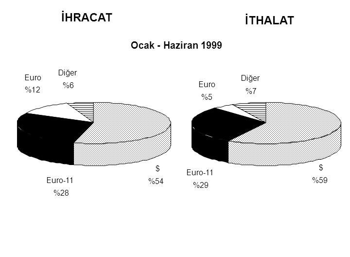 İHRACAT İTHALAT Ocak - Haziran 1999 Diğer Euro Diğer %6 Euro %12 %7 %5
