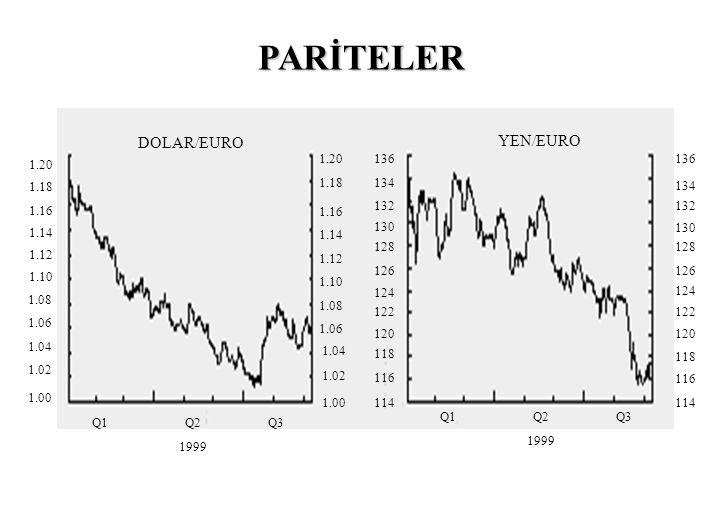 PARİTELER DOLAR/EURO YEN/EURO 1.20 1.20 136 136 1.18 1.18 134 134 1.16