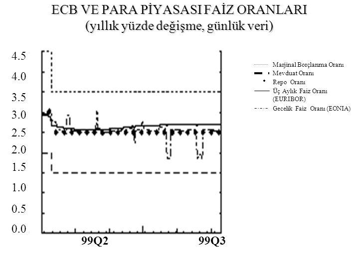 ECB VE PARA PİYASASI FAİZ ORANLARI (yıllık yüzde değişme, günlük veri)