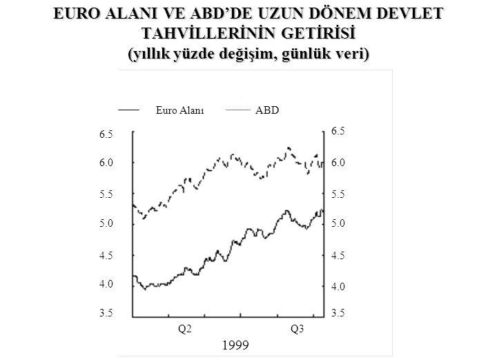 EURO ALANI VE ABD'DE UZUN DÖNEM DEVLET TAHVİLLERİNİN GETİRİSİ (yıllık yüzde değişim, günlük veri)