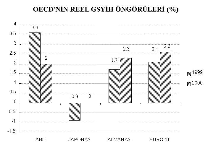 OECD NİN REEL GSYİH ÖNGÖRÜLERİ (%)