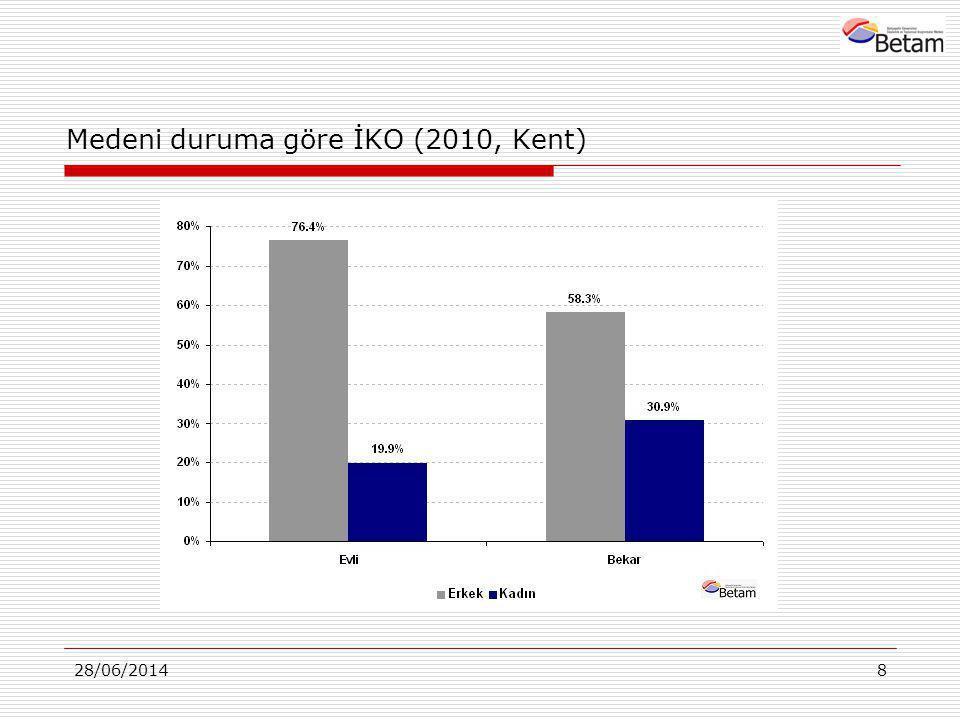 Medeni duruma göre İKO (2010, Kent)