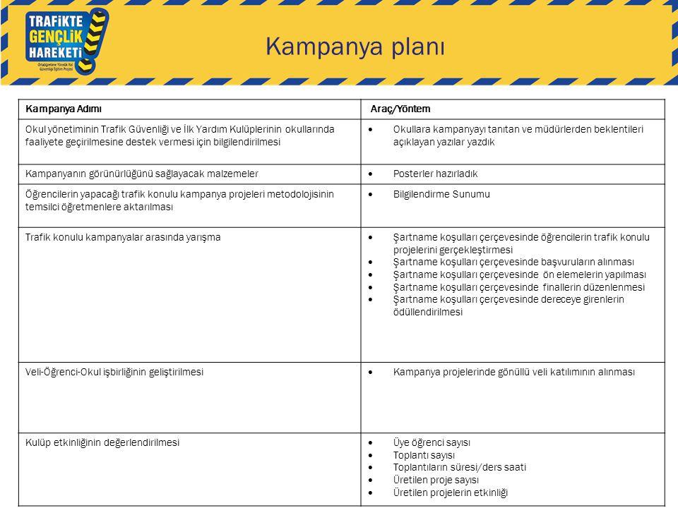 Kampanya planı Kampanya Adımı Araç/Yöntem