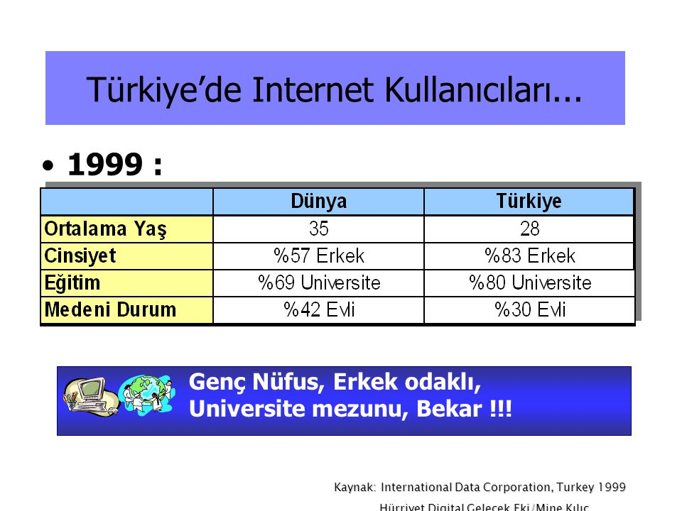 Türkiye'de Internet Kullanıcıları...