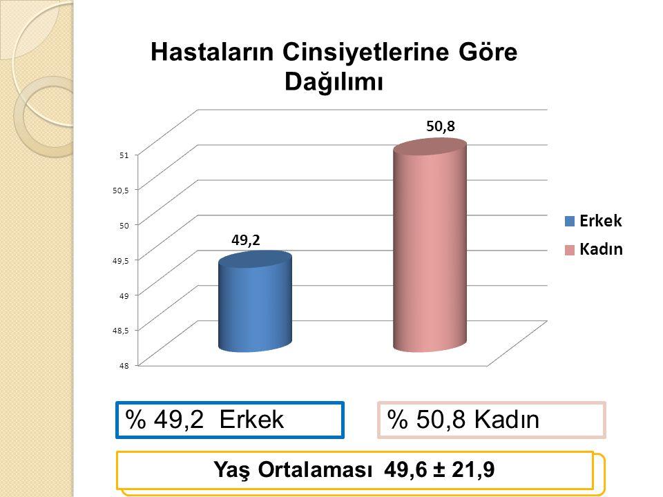 % 49,2 Erkek % 50,8 Kadın Yaş Ortalaması 49,6 ± 21,9
