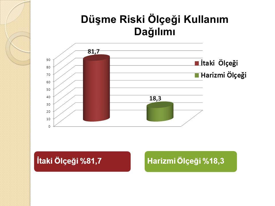 İtaki Ölçeği %81,7 Harizmi Ölçeği %18,3
