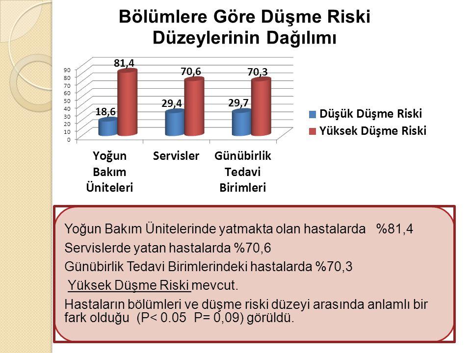 Yoğun Bakım Ünitelerinde yatmakta olan hastalarda %81,4