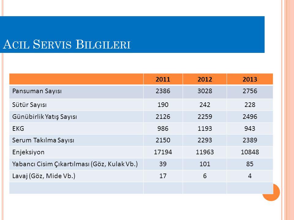 Acil Servis Bilgileri 2011 2012 2013 Pansuman Sayısı 2386 3028 2756
