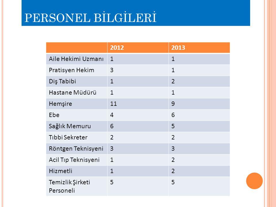 PERSONEL BİLGİLERİ 2012 2013 Aile Hekimi Uzmanı 1 Pratisyen Hekim 3