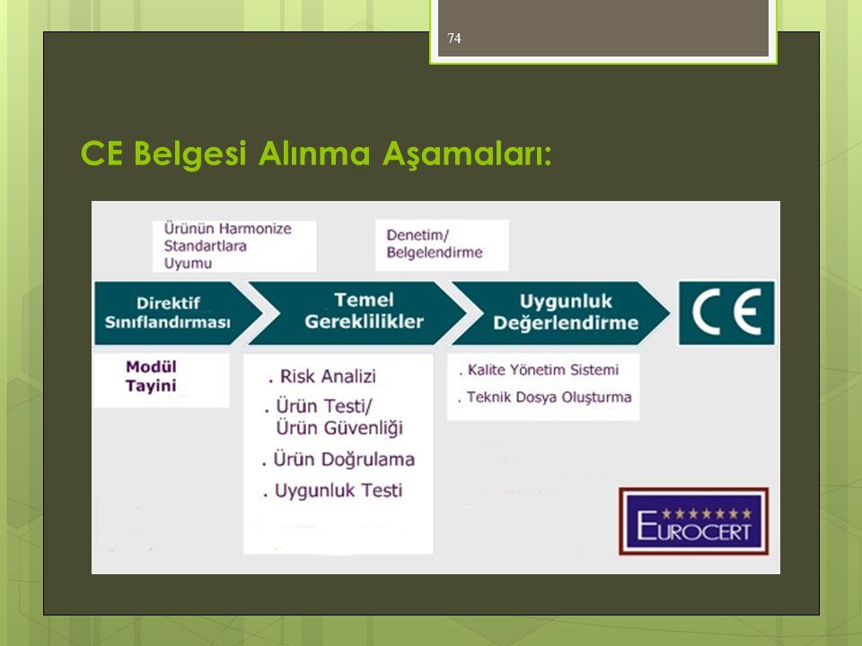 CE Belgesi Alınma Aşamaları: