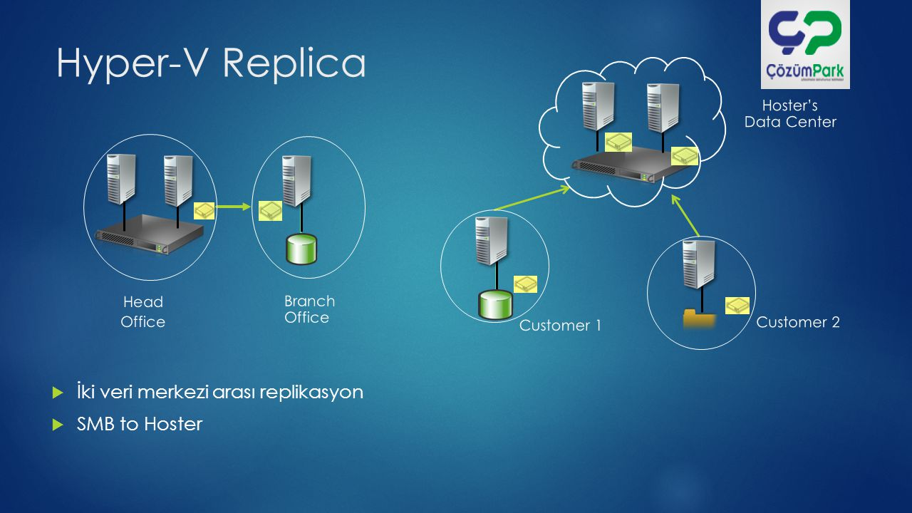 Hyper-V Replica İki veri merkezi arası replikasyon SMB to Hoster